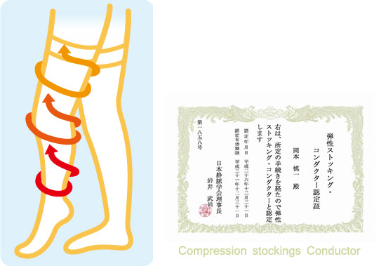 Compression therapy provides a means to treat venous stasis, venous hypertension, and venous edema.